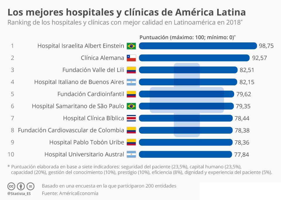 Los mejores hospitales de América Latina según la OMS - N ...