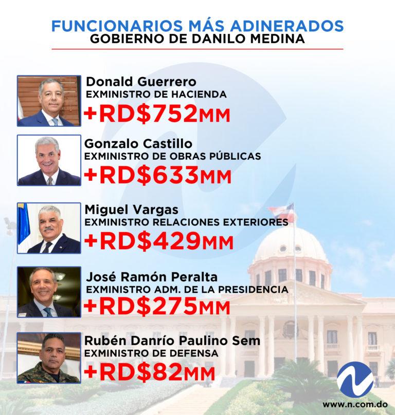 Los 5 ex funcinarios del PLD mas ricos