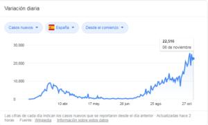España, estadisticas.