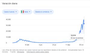 Situación Italia.