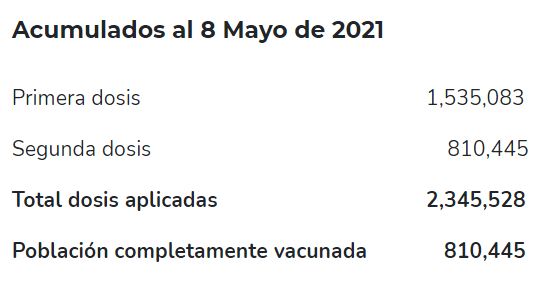 Vacunados en República Dominicana