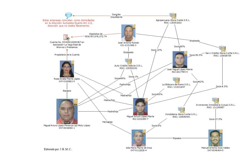 Estructura criminal liderada por Mickey López