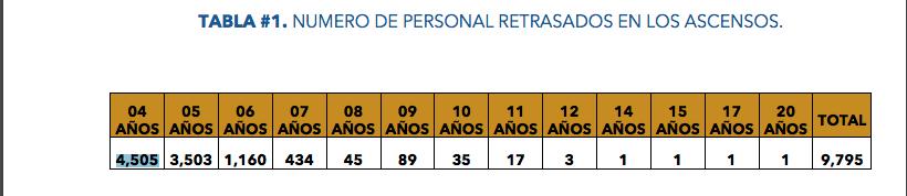 NUMERO DE PERSONAL RETRASADOS EN LOS ASCENSOS
